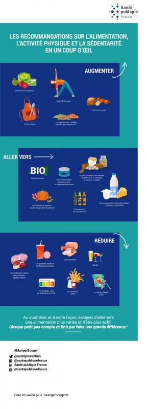 Infographie des nouvelles recommandations 2019 sur l'alimentation, l'activité physique et la sédentarité