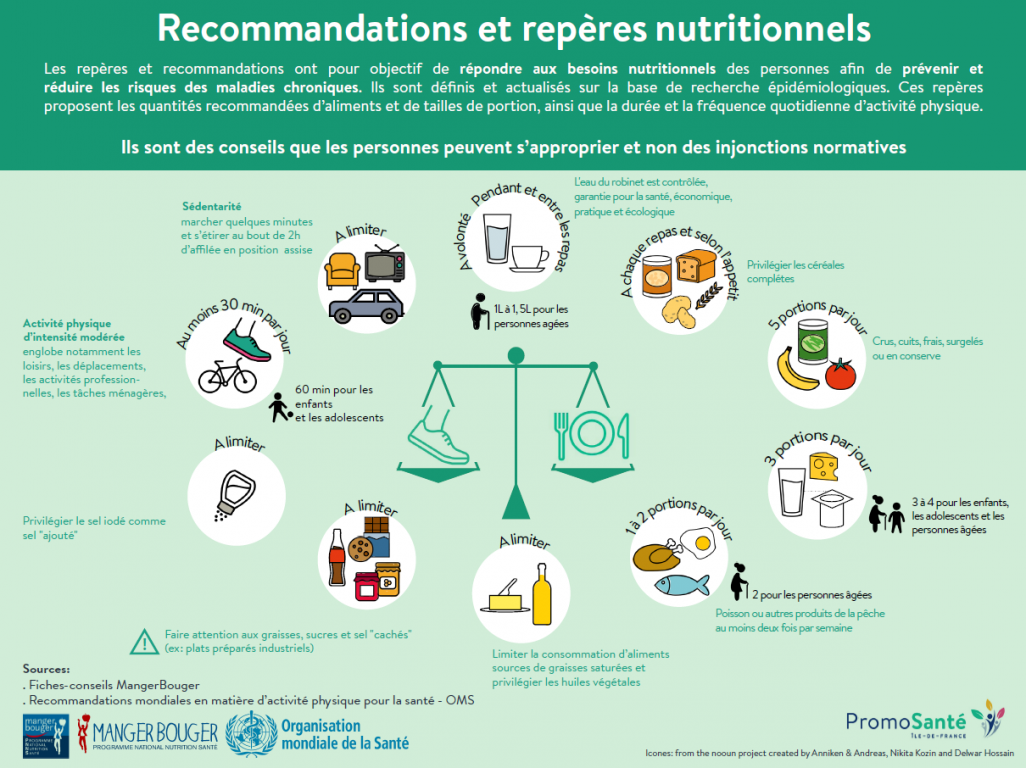 recommandations reperes nutritionnels infographie