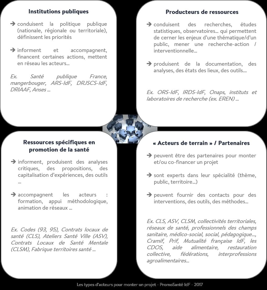 Typologie acteurs schéma