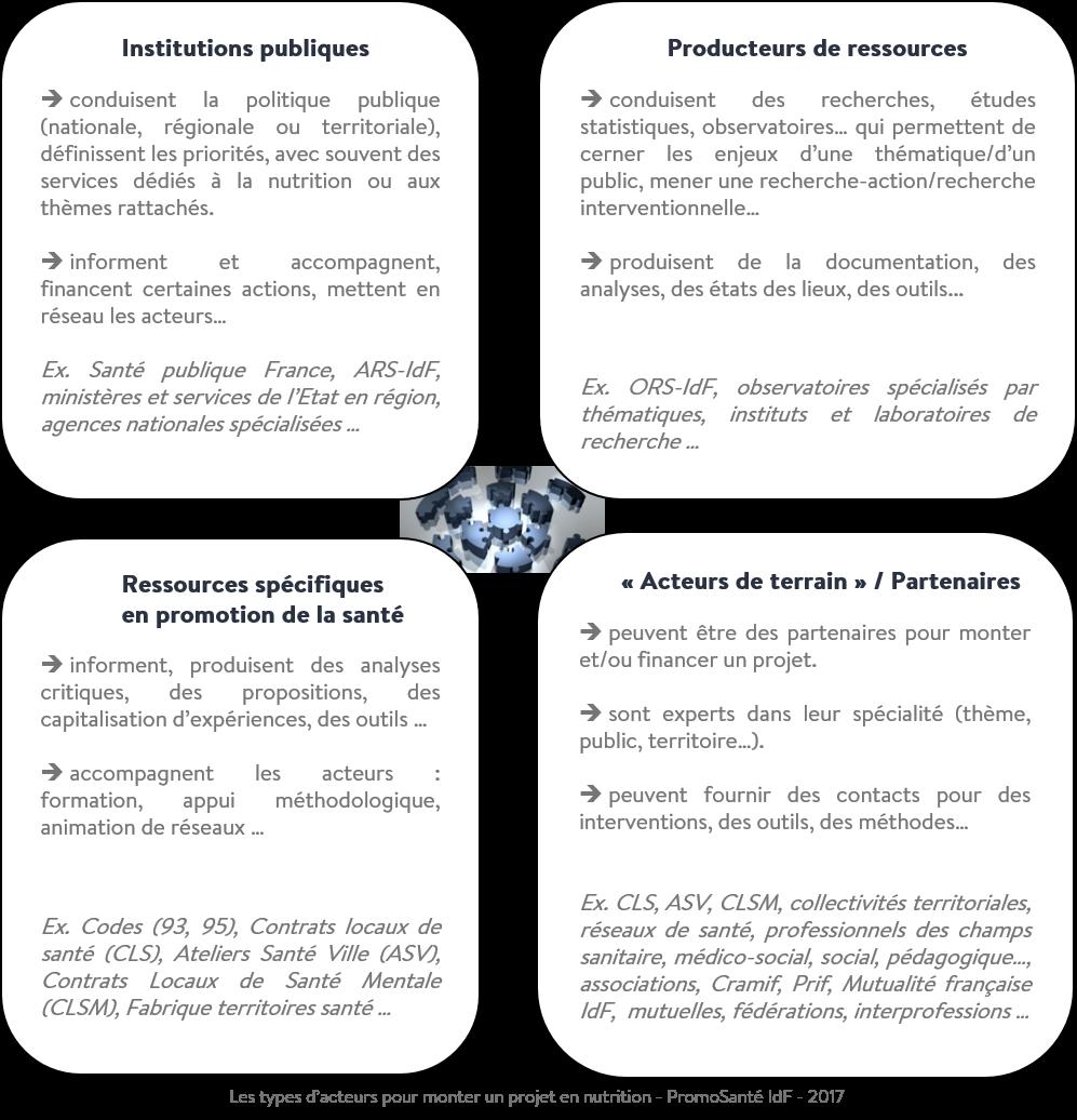 Typologie acteurs nutrition schéma